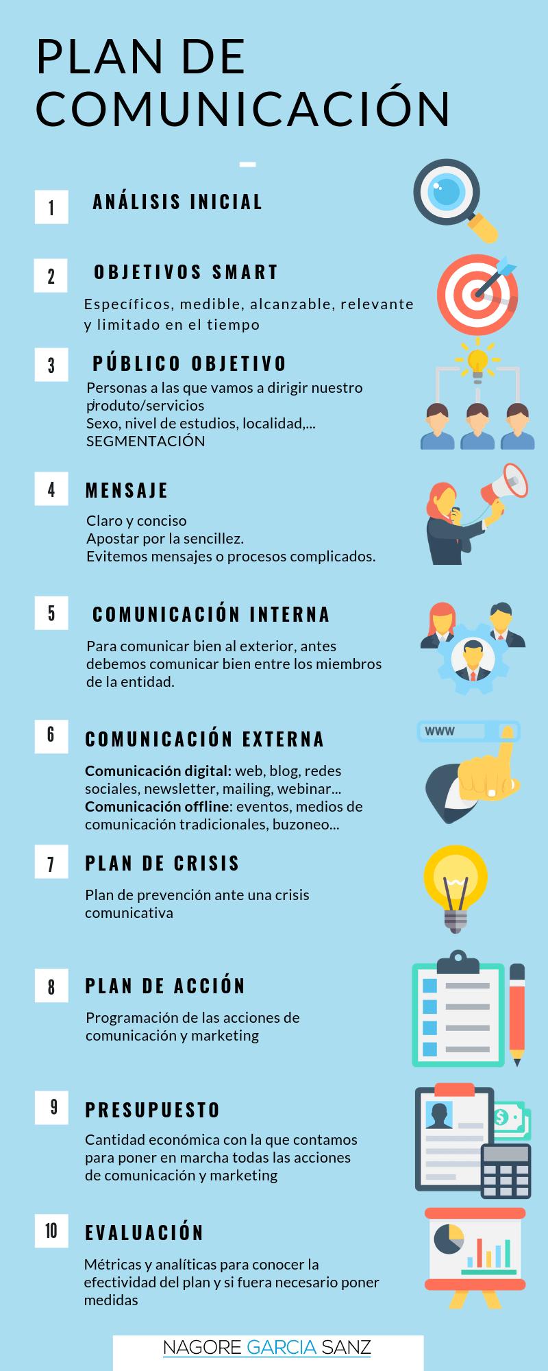 Infografia del Plan de comunicación
