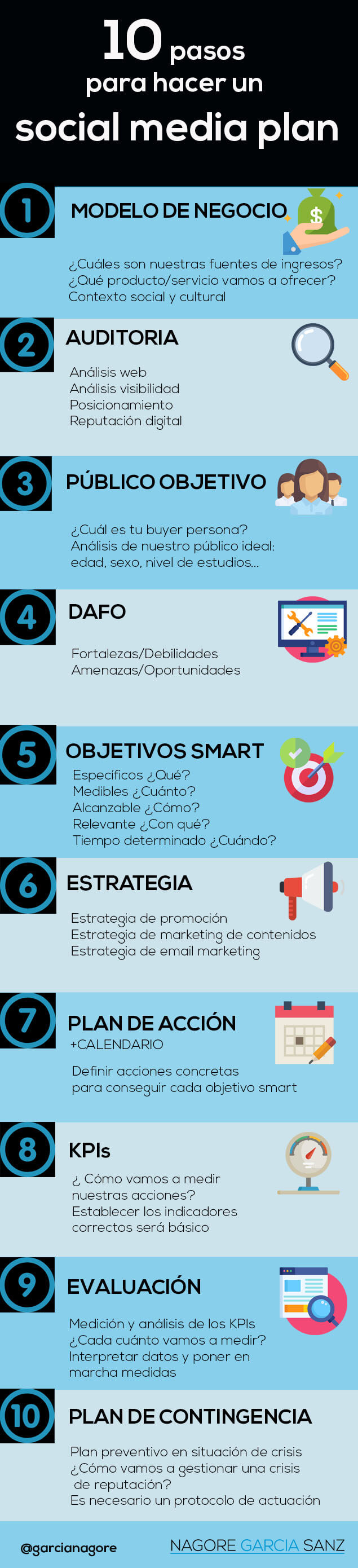 Inforgafía Como hacer un plan de social media marketing