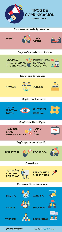 33 Tipos de comunicación y características+ Infografia