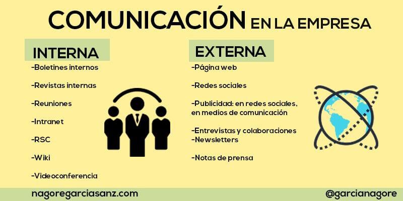 Tipos de comunicación en la empresa