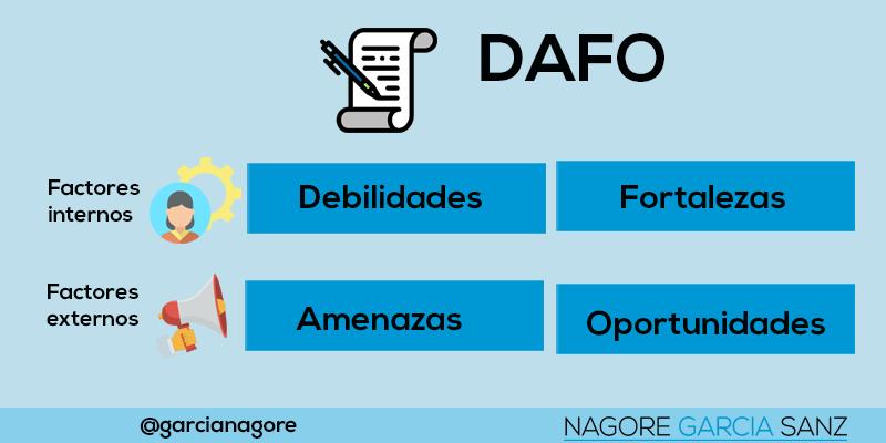 DAFO para el plan de comunicación