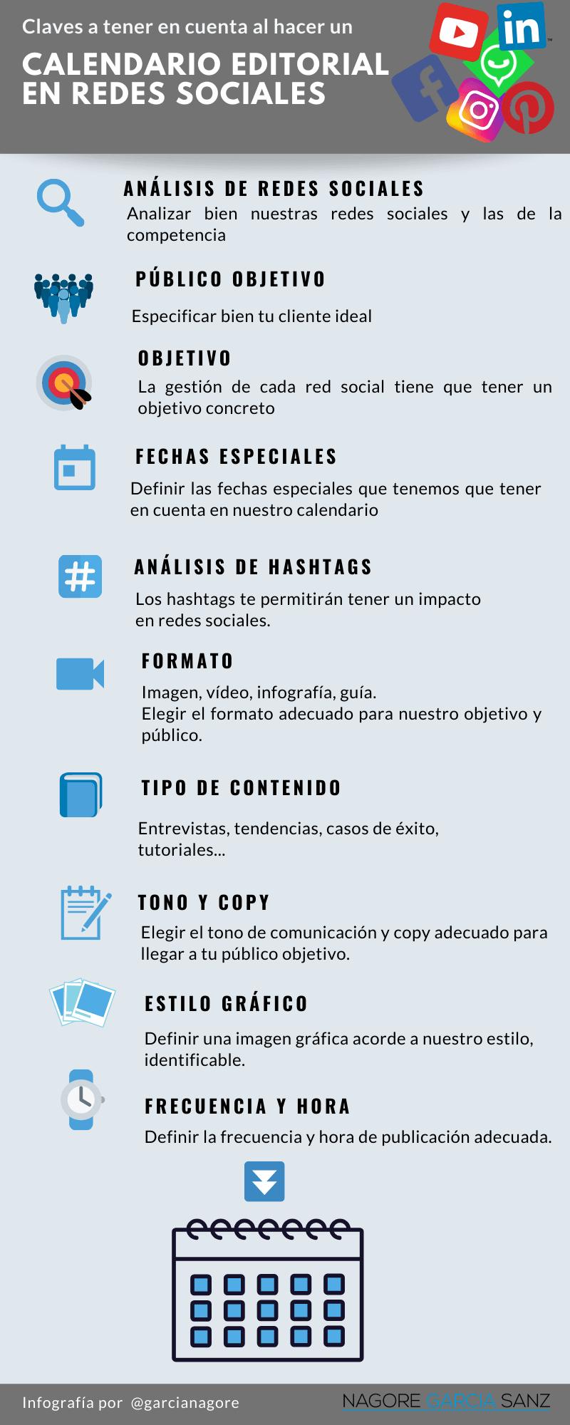 infografia calendario editorial redes