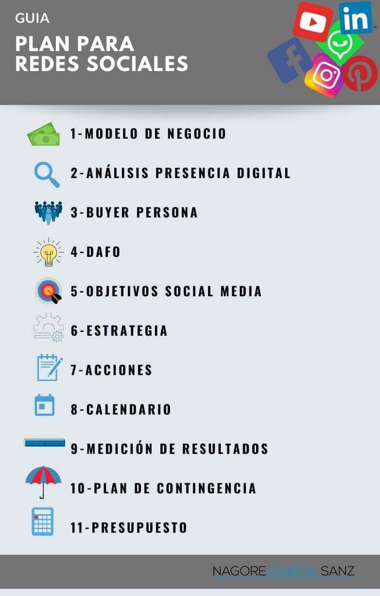 Plan social media-INFOGRAFIA