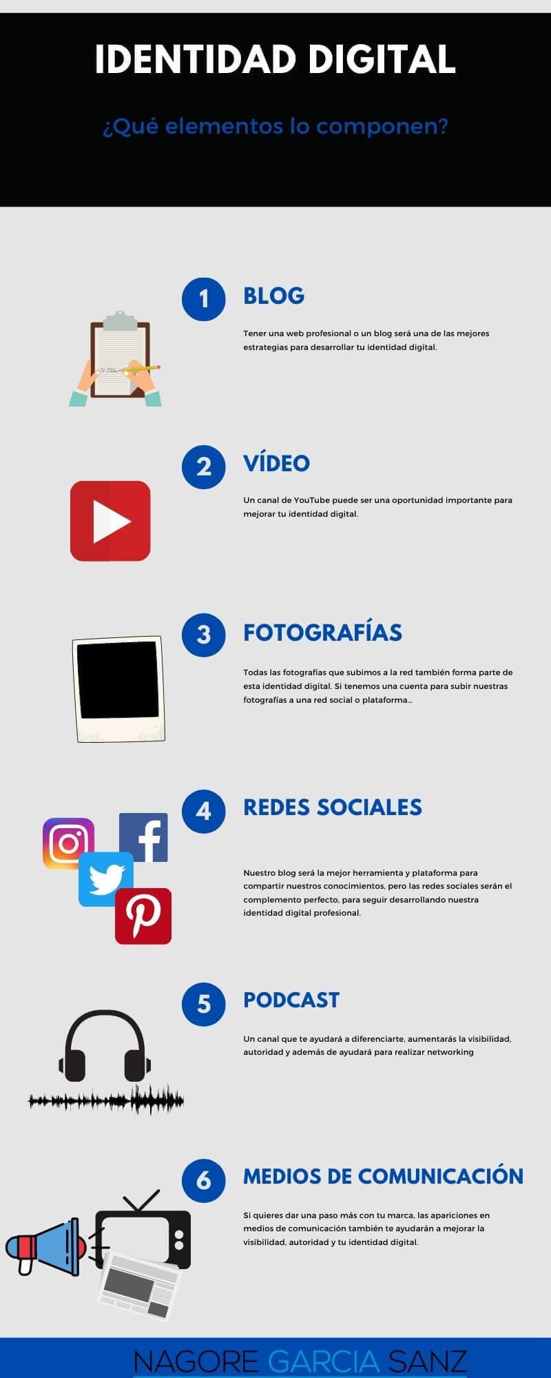identidad digital-Infografia2